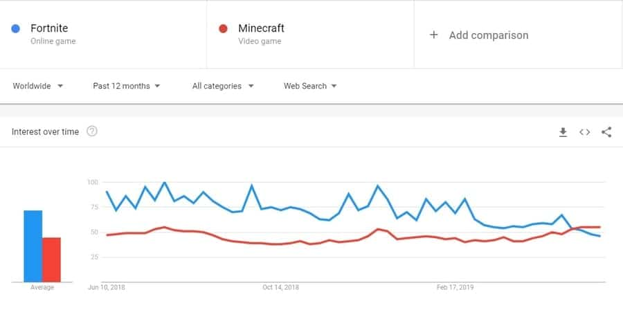 Google Trends: Fortnite vs Minecraft Popularity 2019 - Kr4m