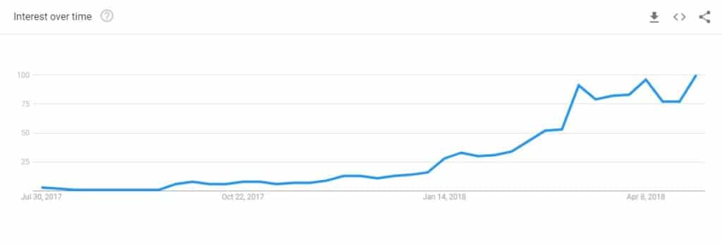 Fortnite Google Trends July 2017 to May 2018