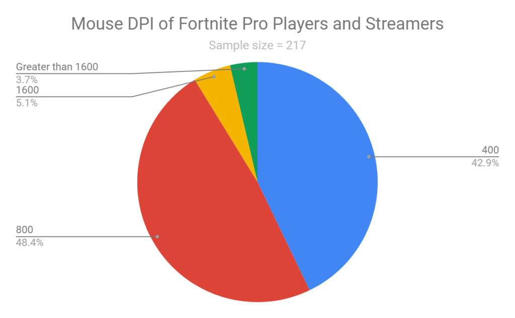 Mouse DPI of Fortnite Pro Players and Streamers