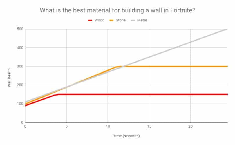 Health over time for each material when you build a wall in Fortnite Battle Royale