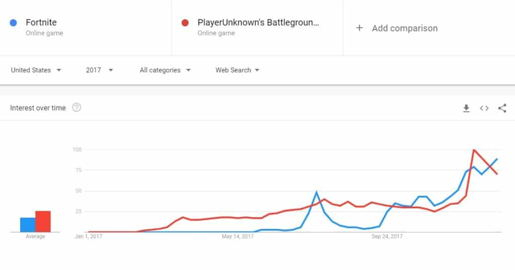 Fortnite vs PUBG Google Trends 2017