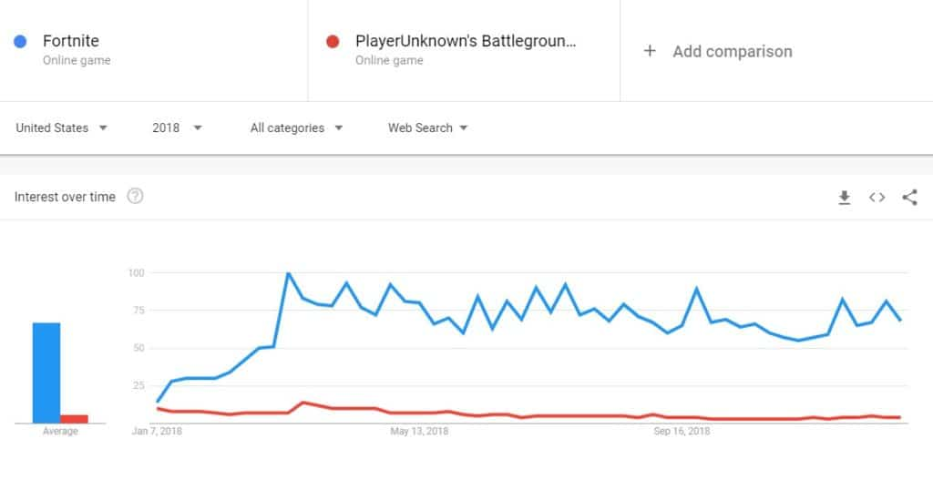 Fortnite vs PUBG Google Trends 2018
