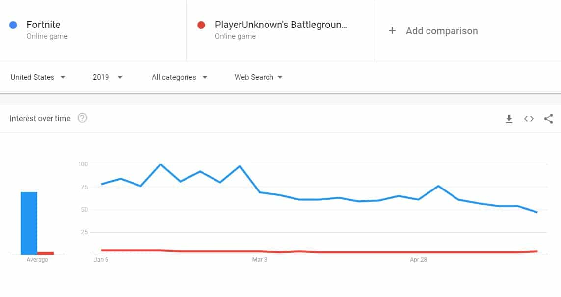 Fortnite vs PUBG Google Trends 2019