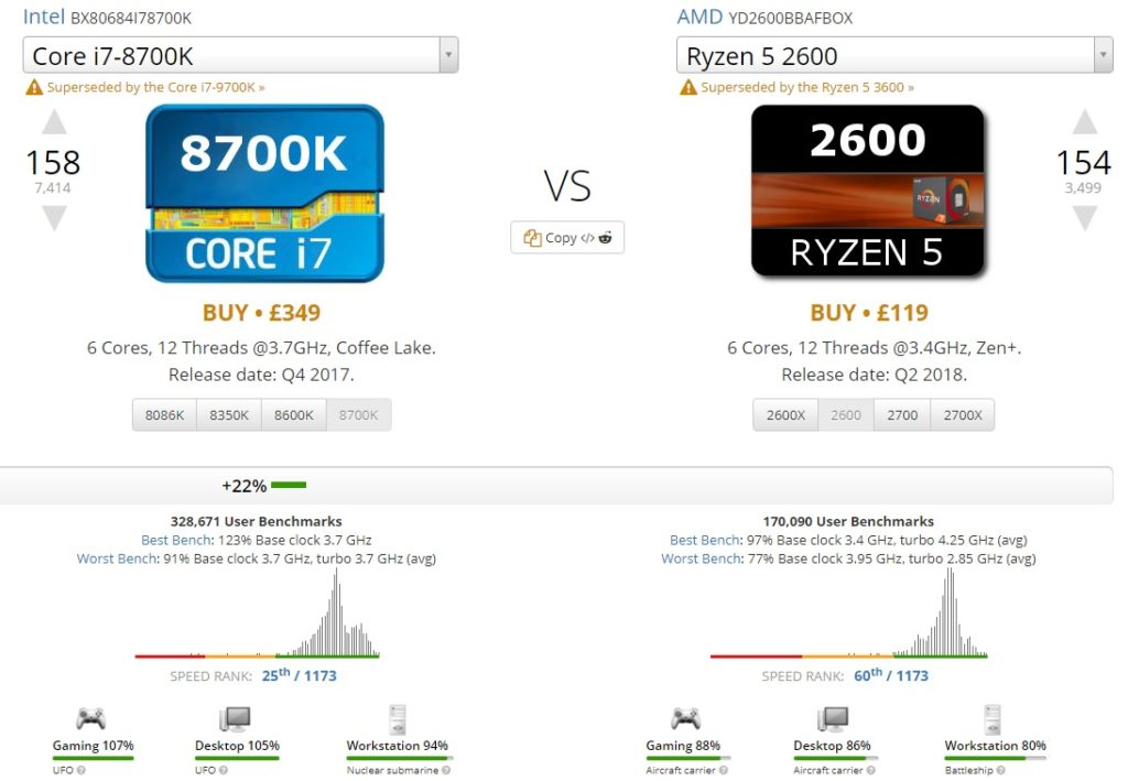 CPU UserBenchmark comparison Intel Core i7-8700k vs AMD Ryzen 5 2600