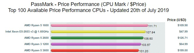 PassMark best available price performance CPUs