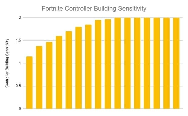 Fortnite controller building sensitivity