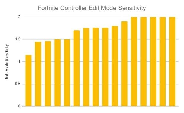 Fortnite controller edit mode sensitivity