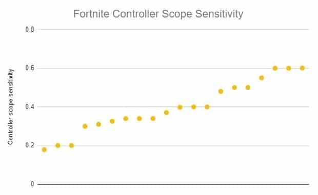 Fortnite controller scope sensitivity