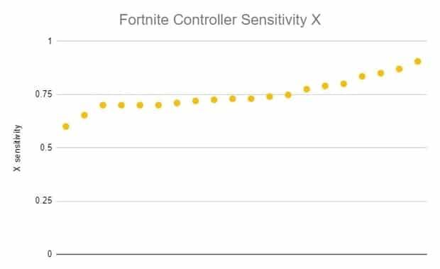 Fortnite controller sensitivity X
