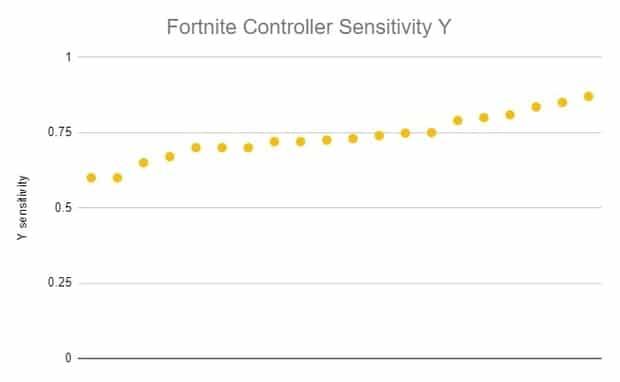 Fortnite controller sensitivity Y