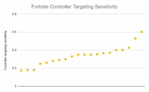 Fortnite controller targeting sensitivity