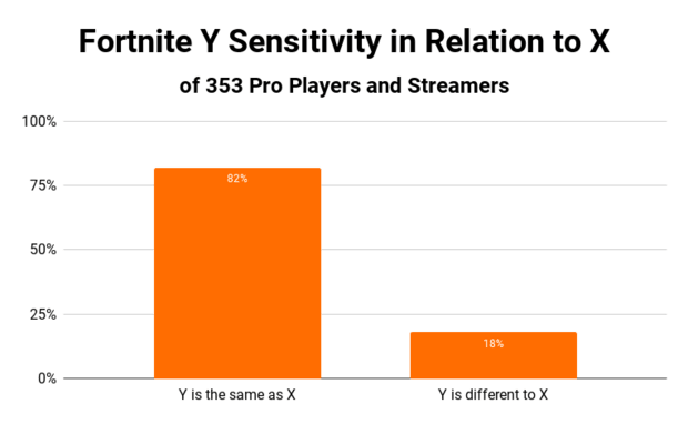 https://kr4m.com/fortnite-sensitivity/