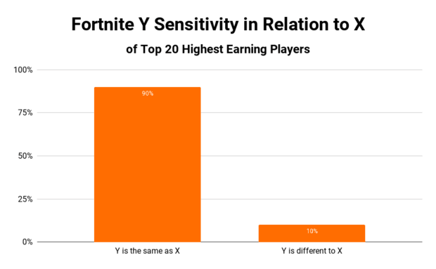Fortnite Y sensitivity in relation to X for top 20 highest earning players