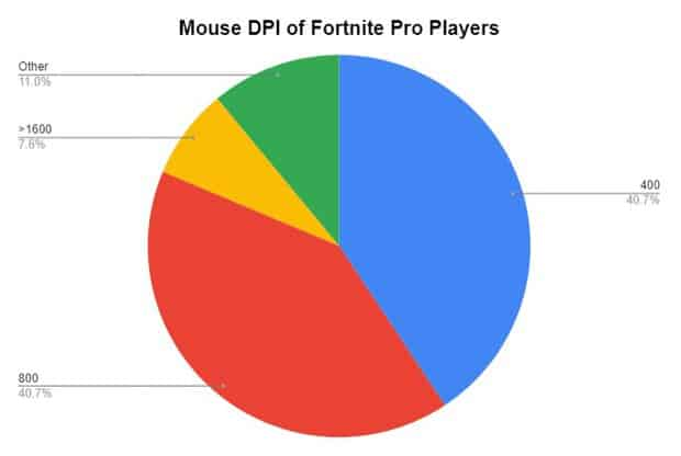 Mouse DPI of Fortnite Pro Players