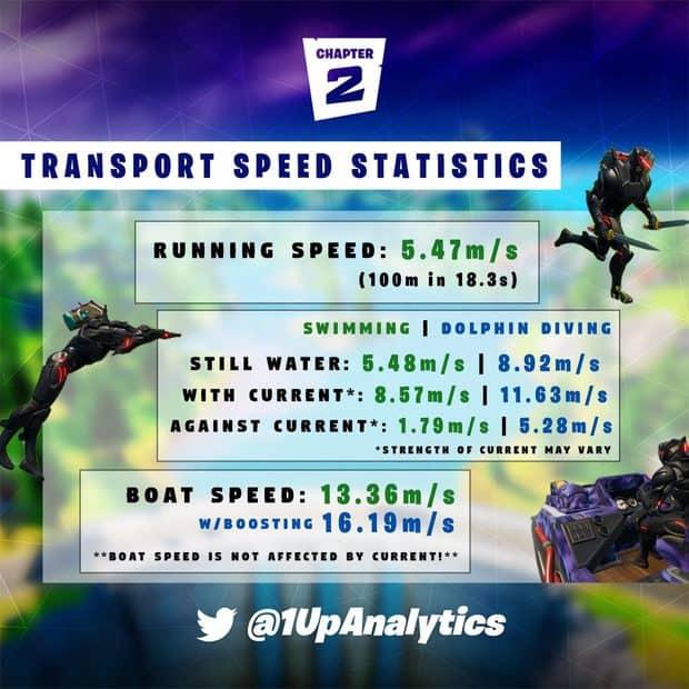 Swimming vs running speed in Fortnite