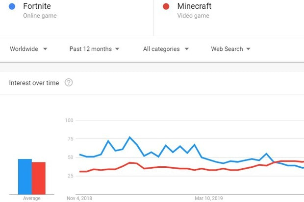 The Best Fortnite Game In Roblox Google Trends Fortnite Vs Minecraft Popularity 2019 Kr4m