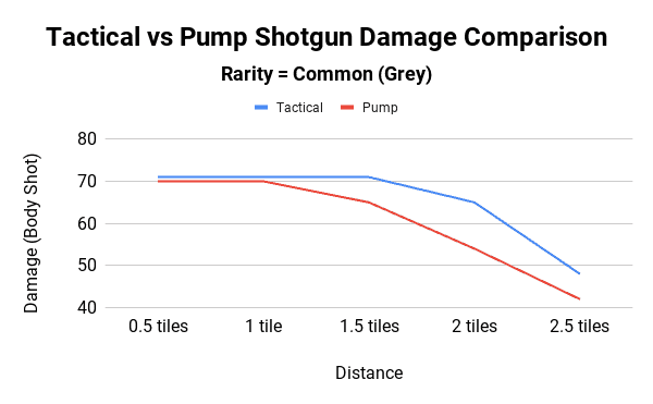 Tactical vs Pump Shotgun Damage Comparison - Common Rarity