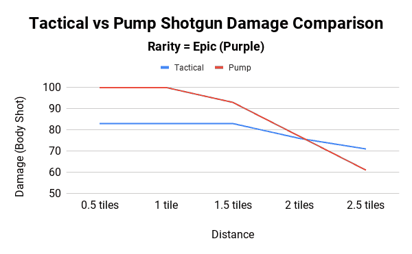 Tactical vs Pump Shotgun Damage Comparison - Epic Rarity