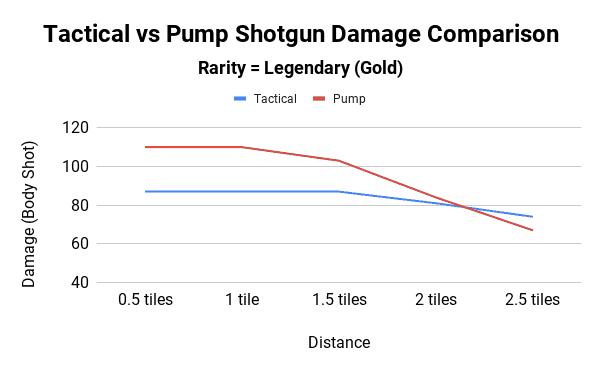Tactical vs Pump Shotgun Damage Comparison - Legendary Rarity