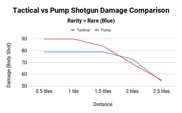 Tactical vs Pump Shotgun Damage Comparison - Rare Rarity
