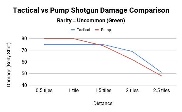 Tactical vs Pump Shotgun Damage Comparison - Uncommon Rarity