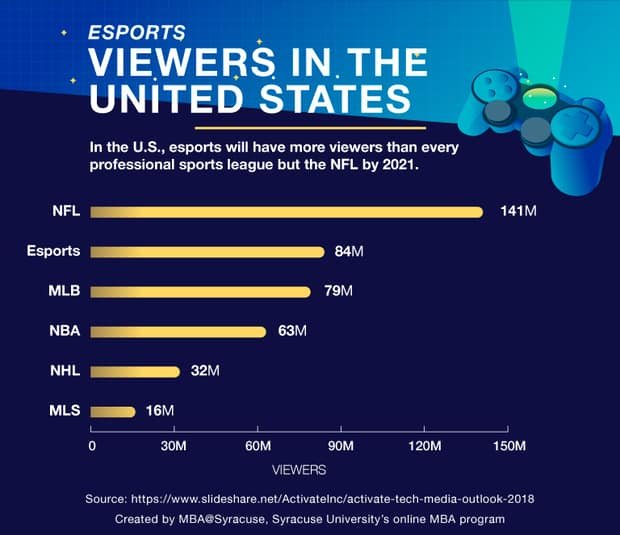 Esports viewers in the United States