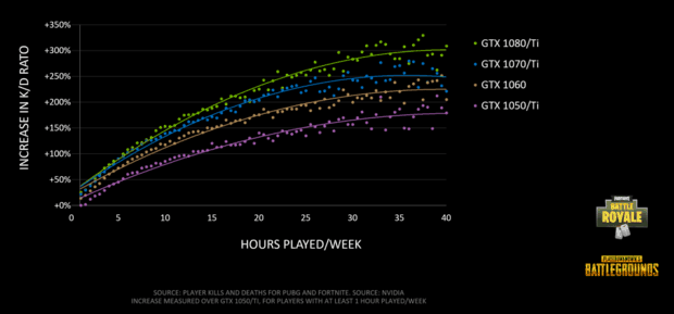 K/D ratio increase in PUBG and Fortnite based on hours played and graphics card model