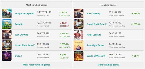 Most watched games on Twitch in 2019