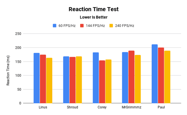 Raw reaction time test at different FPS and display rates