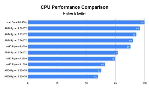 A chart comparing the gaming performance of different CPUs
