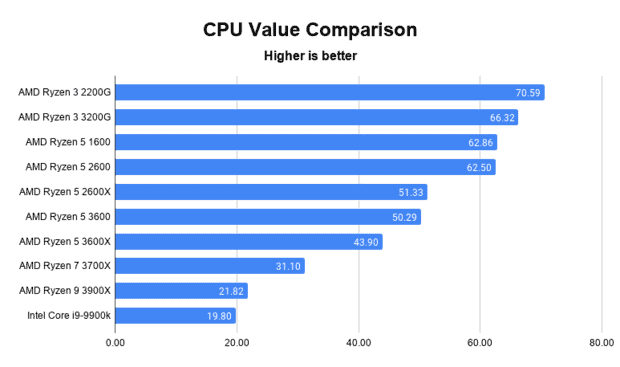 A chart comparing the value for money of different CPUs