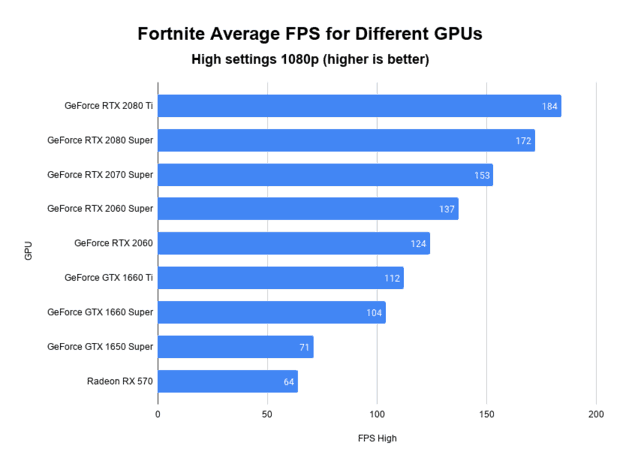 Fortnite average FPS comparison for difference graphics cards on high settings in 1080p resolution