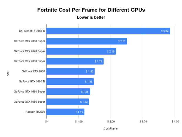 Fortnite cost per frame comparison for different graphics cards