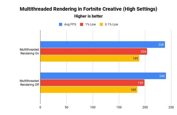 The results of using multithreaded rendering in a Fortnite Creative game with high settings