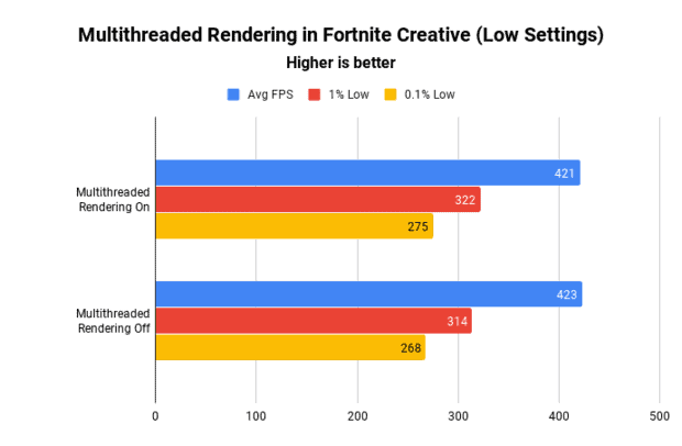 The results of using multithreaded rendering in a Fortnite Creative game with low settings
