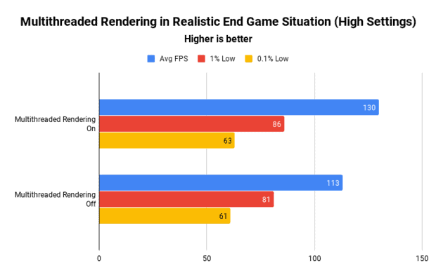 The results of using multithreaded rendering in a realistic end game situation of Fortnite with high settings