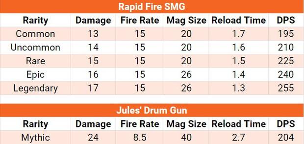 Fortnite rapid fire SMG and Jules' drum gun comparison