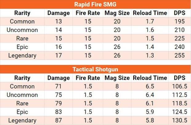 Fortnite rapid fire SMG and tactical shotgun comparison