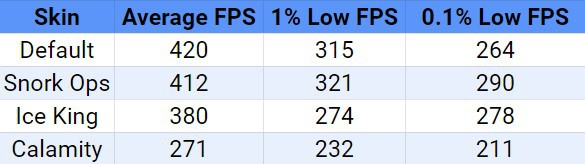 Average FPS, 1% low FPS, and 0.1% low FPS of different skins in Fortnite showing that the default skin has the best average FPS
