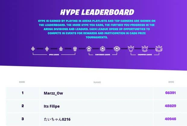 Fortnite global hype leaderboard